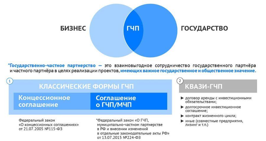 формы государственно-частных партнерств