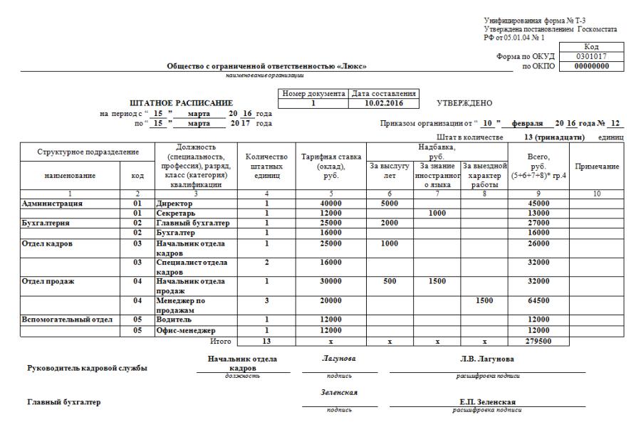 Штатное расписание форма Т-3: инструкция и особенности заполнения